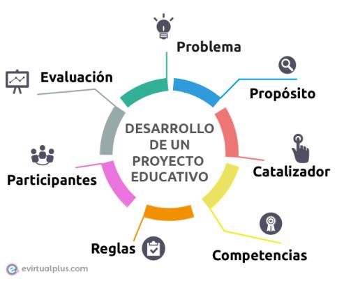 ciclo-de-aprendizaje-por-proyecto.png